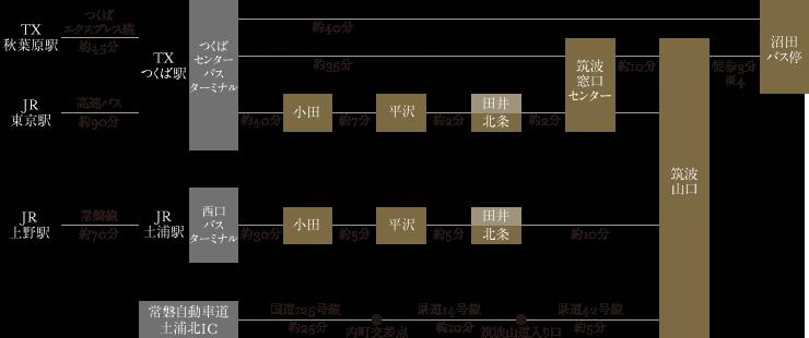 img_accessDiagram